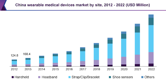 Global Wearable Medical Devices Market Size | Industry Report, 2022