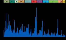 صورة معبرة عن الموضوع انقراض العصر الطباشيري-الثلاثي