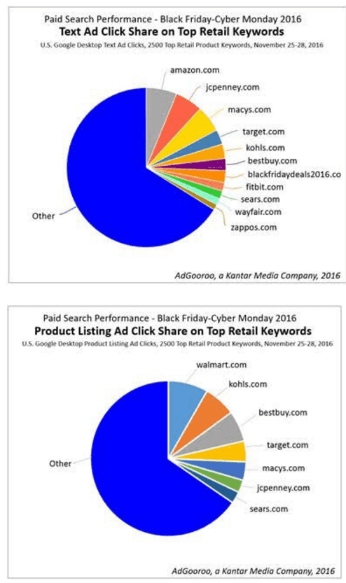 Black Friday Report: Retail search ad spend shifted from text to shopping ads on desktop