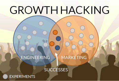 Growth Hacker Marketing: Make Your Music Go Viral