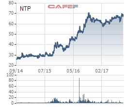 Biến động cổ phiếu NTP