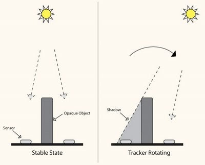 The Sun Tracker, Reloaded