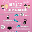 Be our guest ... if you can afford it! The REAL cost of attending a wedding is revealed as £1,395
