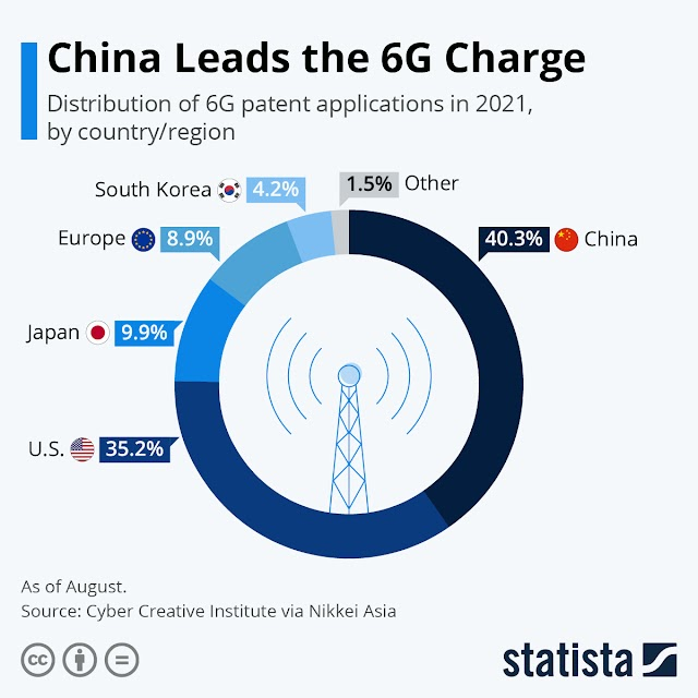 Olvídate del 5G, China lidera la carga 6G