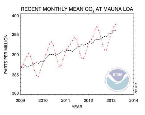 La gráfica que muestra el ascenso de los niveles de CO2.