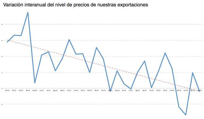 Precios de exportación
