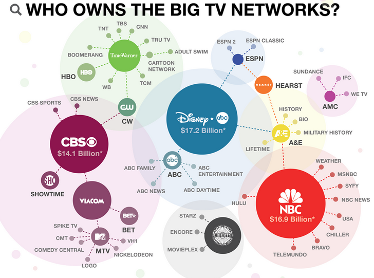 ilovecharts:Who Owns What You Are Watching?