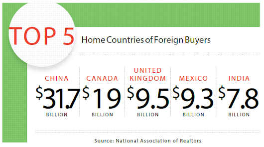 "Builder Magazine: ""How U.S. Home Builders Can Attract Global Buyers"""