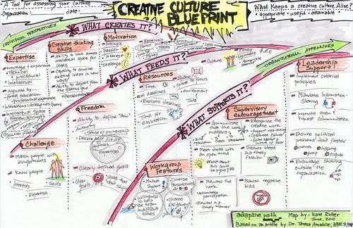 The Creative Culture Blueprint [color]