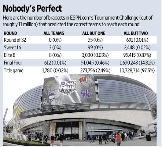 Odds of a perfect NCAA bracket this year