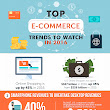 2016 Ecommerce trends Infographic