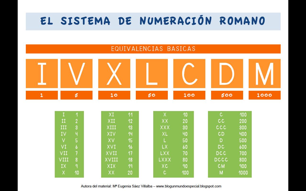 Bibliotecaescolar Números Romanos