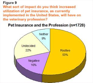 Survey shows veterinarians wary of AVMA GHLIT-Pets Best ...