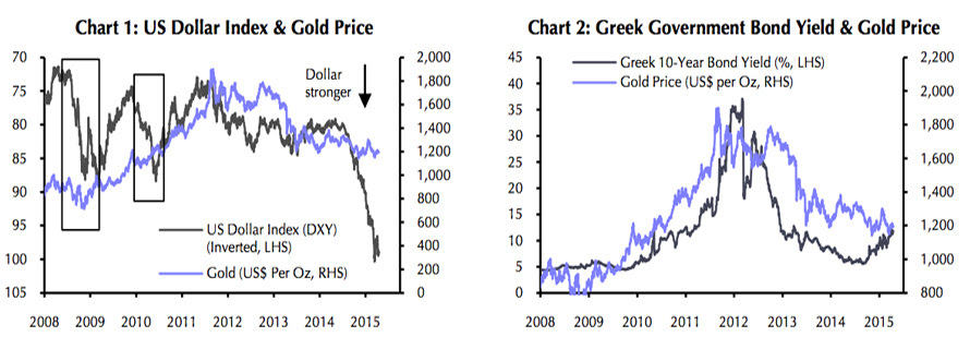 CHART: What will happen to gold price after Greek default