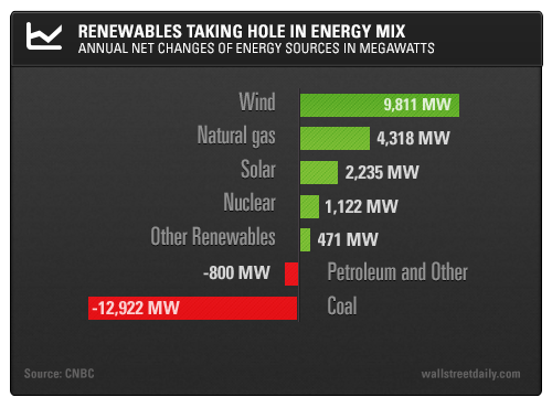 Renewable Energy Matures