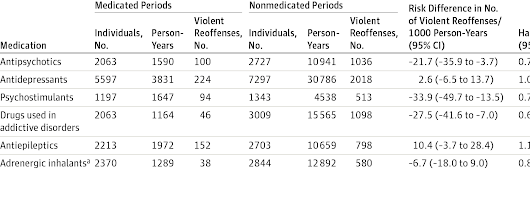 Association Between Prescription of Major Psychotropic Medications and Violent Reoffending After Prison Release
