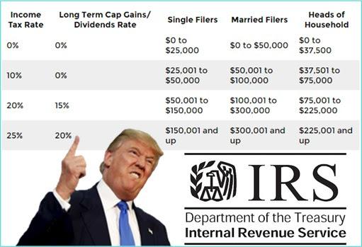 Donald Trump Tax Reform Proposal - Individual Income Tax