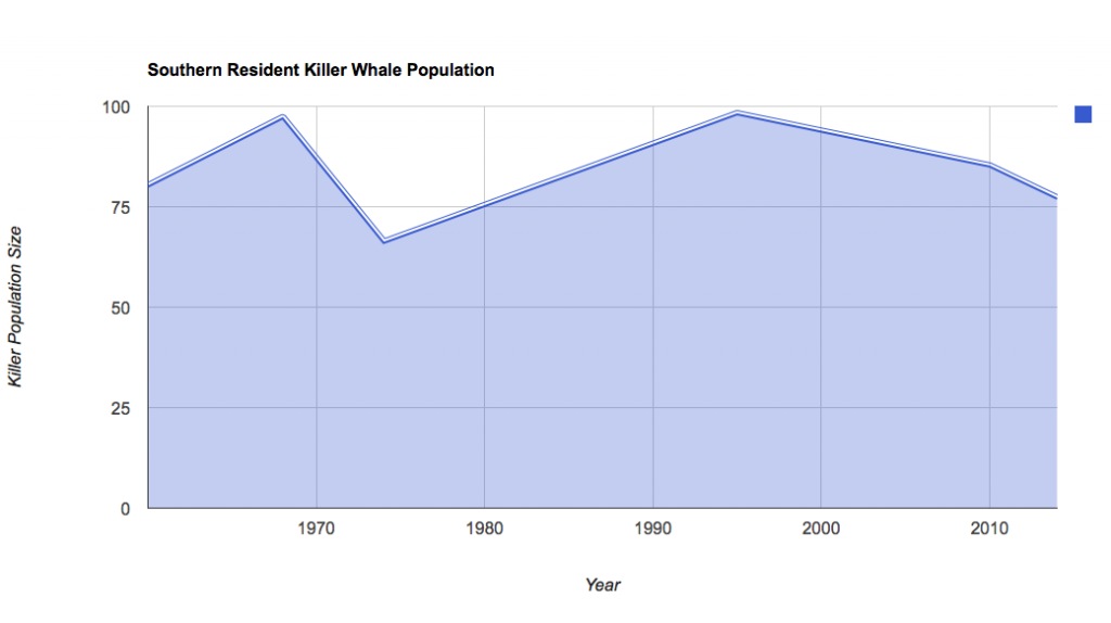 Southern-Resident-Killer-Whale-Population-2014