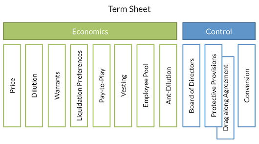 Term Sheet: Economics & Control of your VC Blueprint