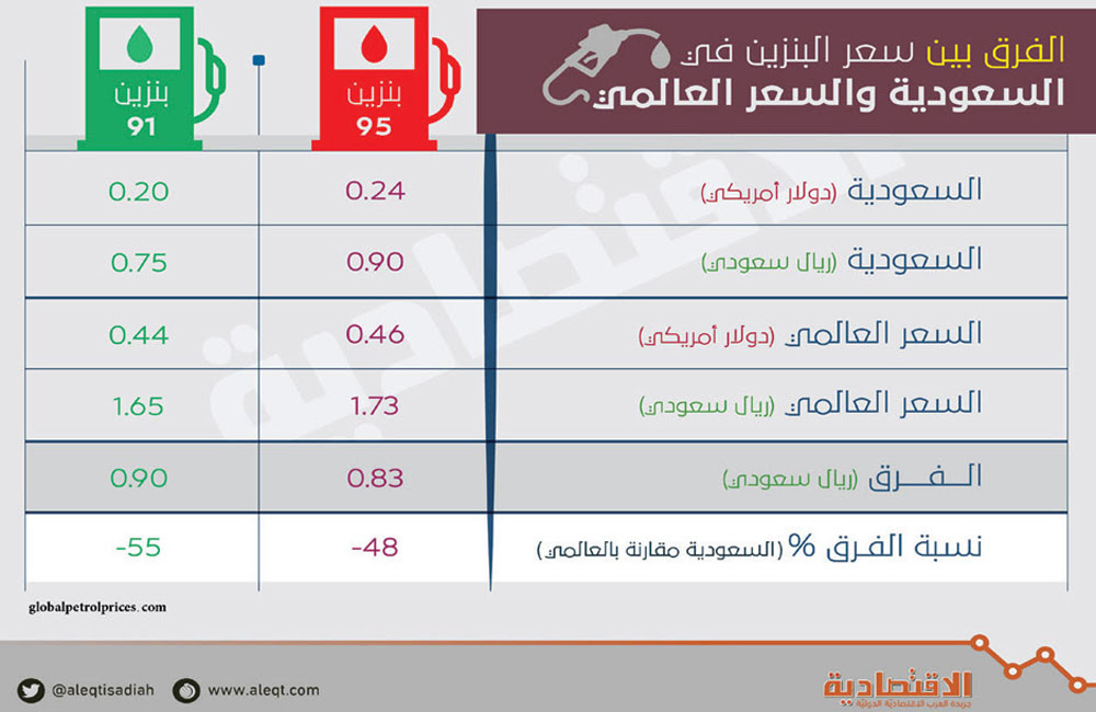 اسعار البنزين 2019 هوامير البورصة السعودية