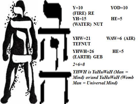 Resultado de imagem para DNA YHWH