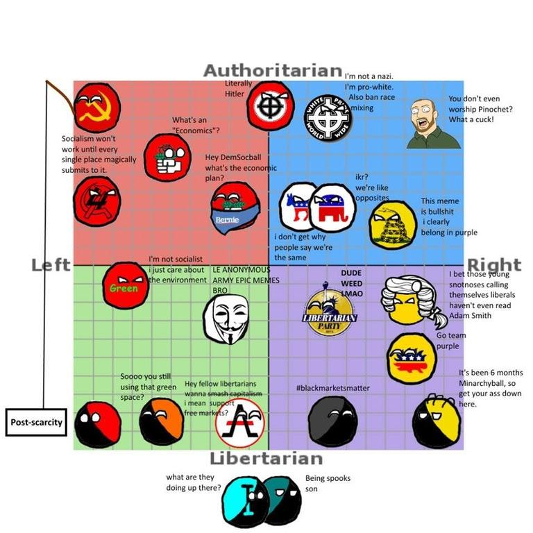 Risultati immagini per anarchy political compass