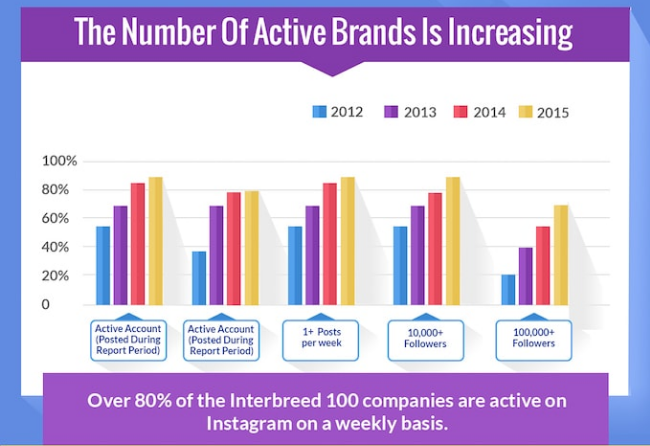 Should your business really have a presence on Instagram? Active Brands on Instagram statistics