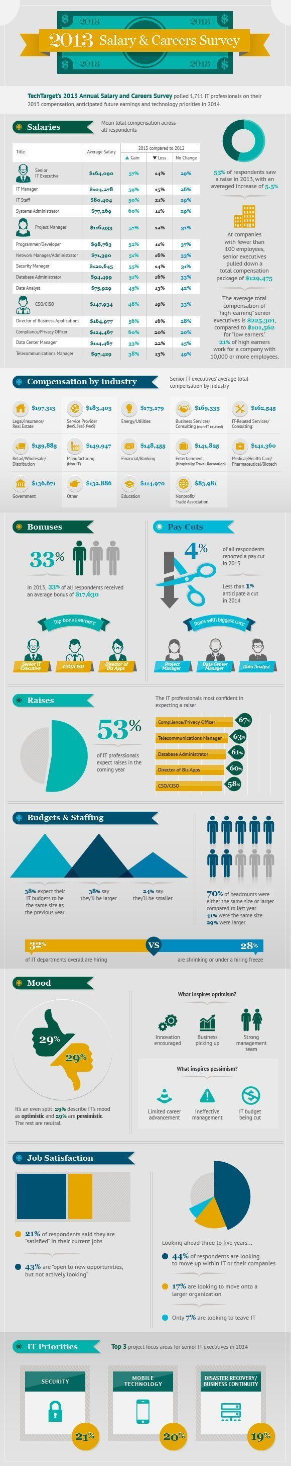 CIO IT salary infographic