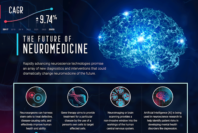 Infographic :The Future Of Neuromedicine: