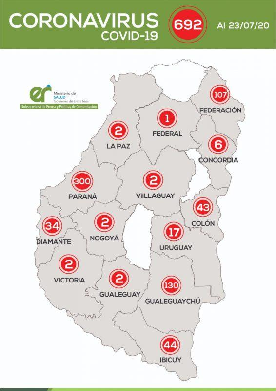 En Entre Ríos se han sumado 18 nuevos casos de Coronavirus