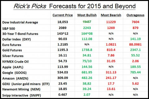 Stock Predictions for 2015 and Beyond  — Rick's Picks