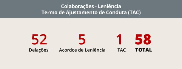 Colaborações - leniência (Crédito: CBN)