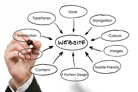How to Build Effective Website - Drain your dreams to us and we will bring it alive.