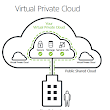 Hosted Private Cloud «  Emre Savaş
