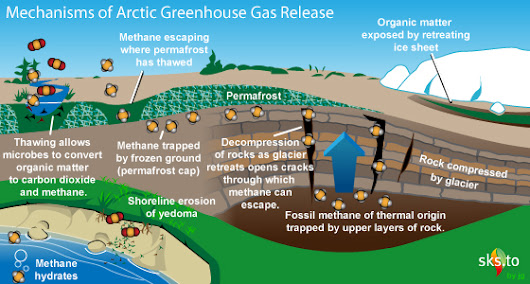 Climate Change - Permafrost and greenhouse gases