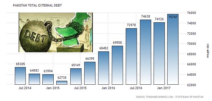 India Vs Pakistan Economic Comparision In 2017