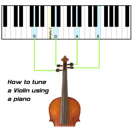 How to Tune the Violin - Get-Tuned.com