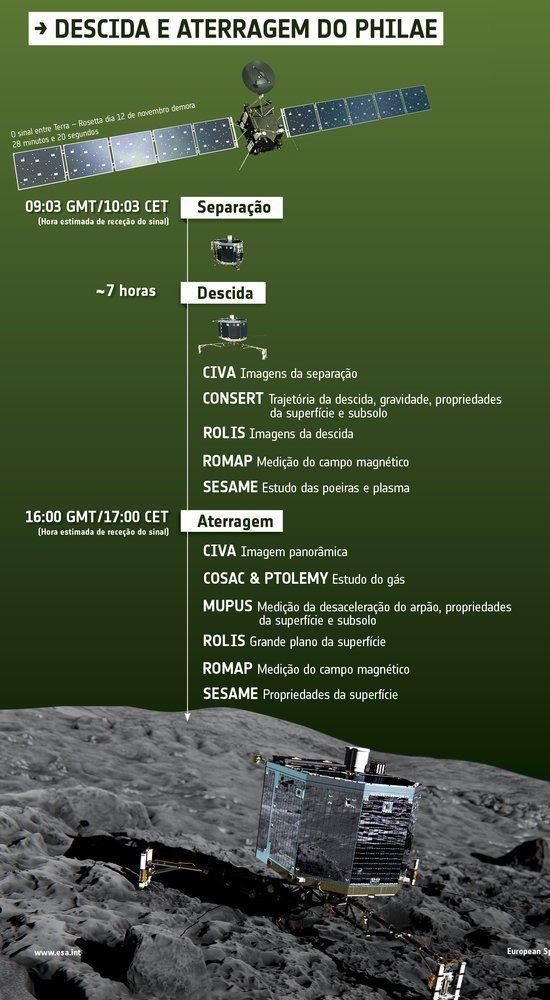 O que o Philae fará durante a descida até o cometa