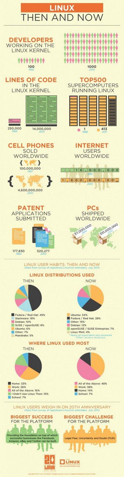 Come è cambiato davvero Linux in questi 20 anni? Scopritelo con questa fantastica infografica.