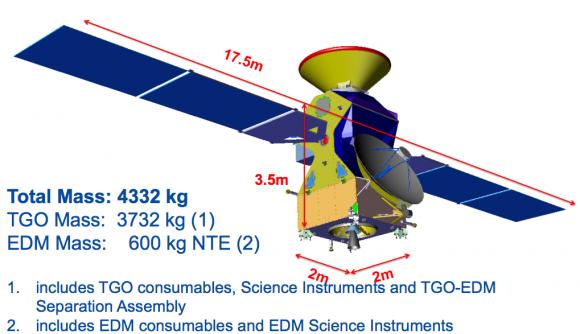 Dimensiones de ExoMars 2016 (ESA).