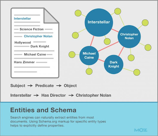 Entities and semantic markup         |          Graphwebsolution