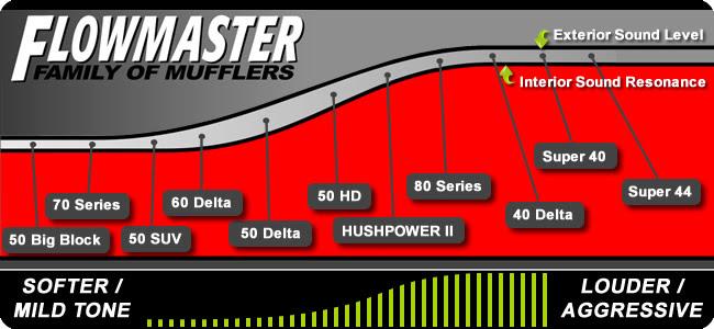 flowmaster muffler chart gallery of