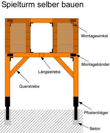 Spielhaus Holz Selber Bauen Kosten ~ Frag den Heimwerker  Google+