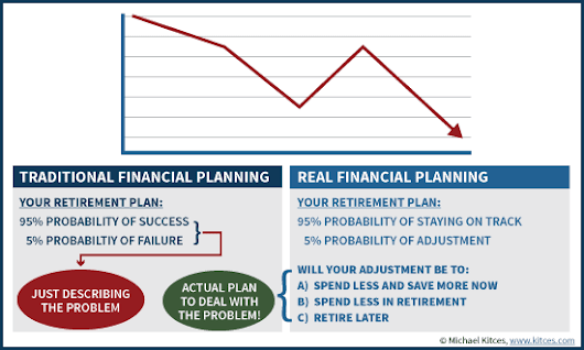 Is Financial Planning Software A Bad Retirement Simulator? | Kitces.com