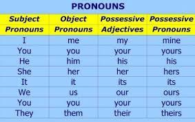 Resultado de imagen de pronombres en ingles