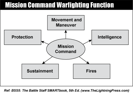 Mission Command - The Lightning Press SMARTbooks
