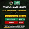 1270 New COVID-19 Cases 1083 Discharged And 12 Deaths