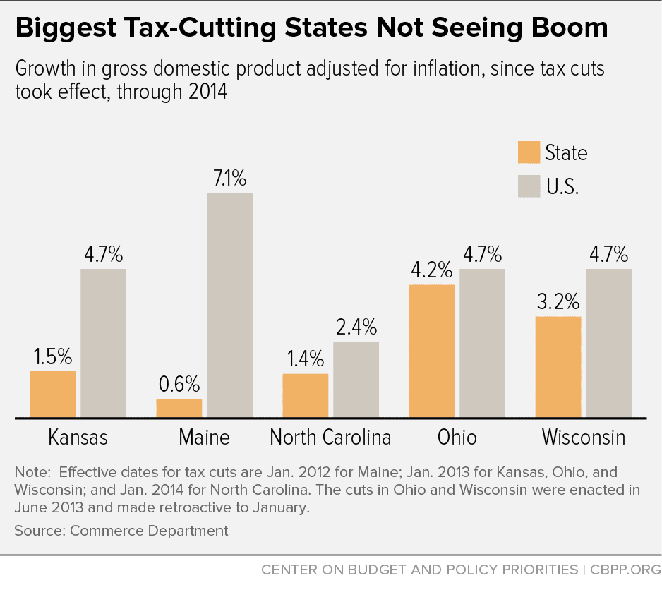 Image result for Tax Cuts Deliver Higher College Tuition, Fail to Grow the Overall Economy
