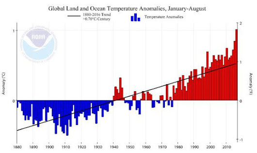 Stuck on record warm: Earth has unprecedented 16-straight warmest months