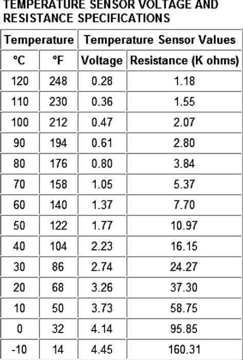 Ford ect resistance chart